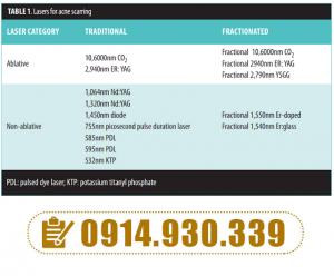 Hình 5. Các loại laser có thể được sử dụng trong điều trị sẹo.